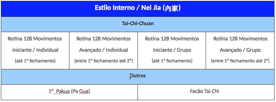 Tabela de estilos internos do Festival